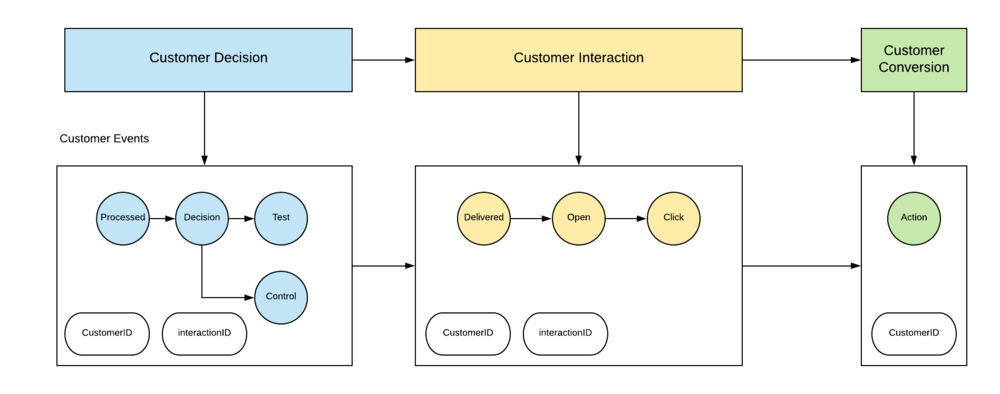 The Importance of Closing the Loop on Your Data