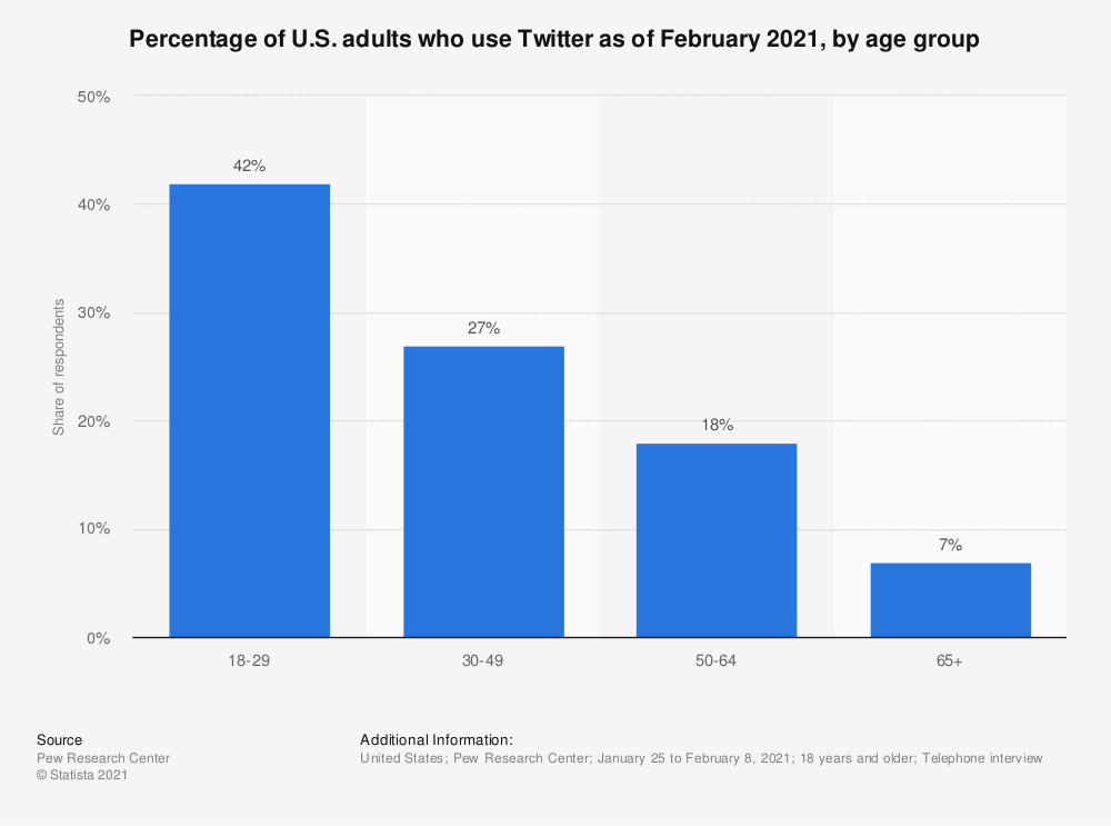 Twitter Usage By Age Group- Social Media Practices for law firms