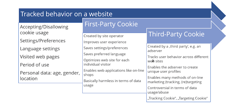 The difference between 1st party data and third party cookies