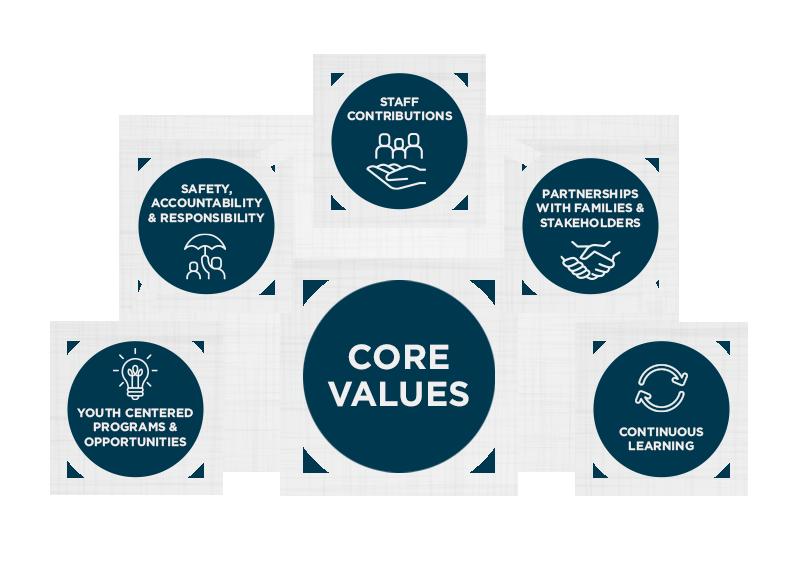 Rite of Passage core values infographic