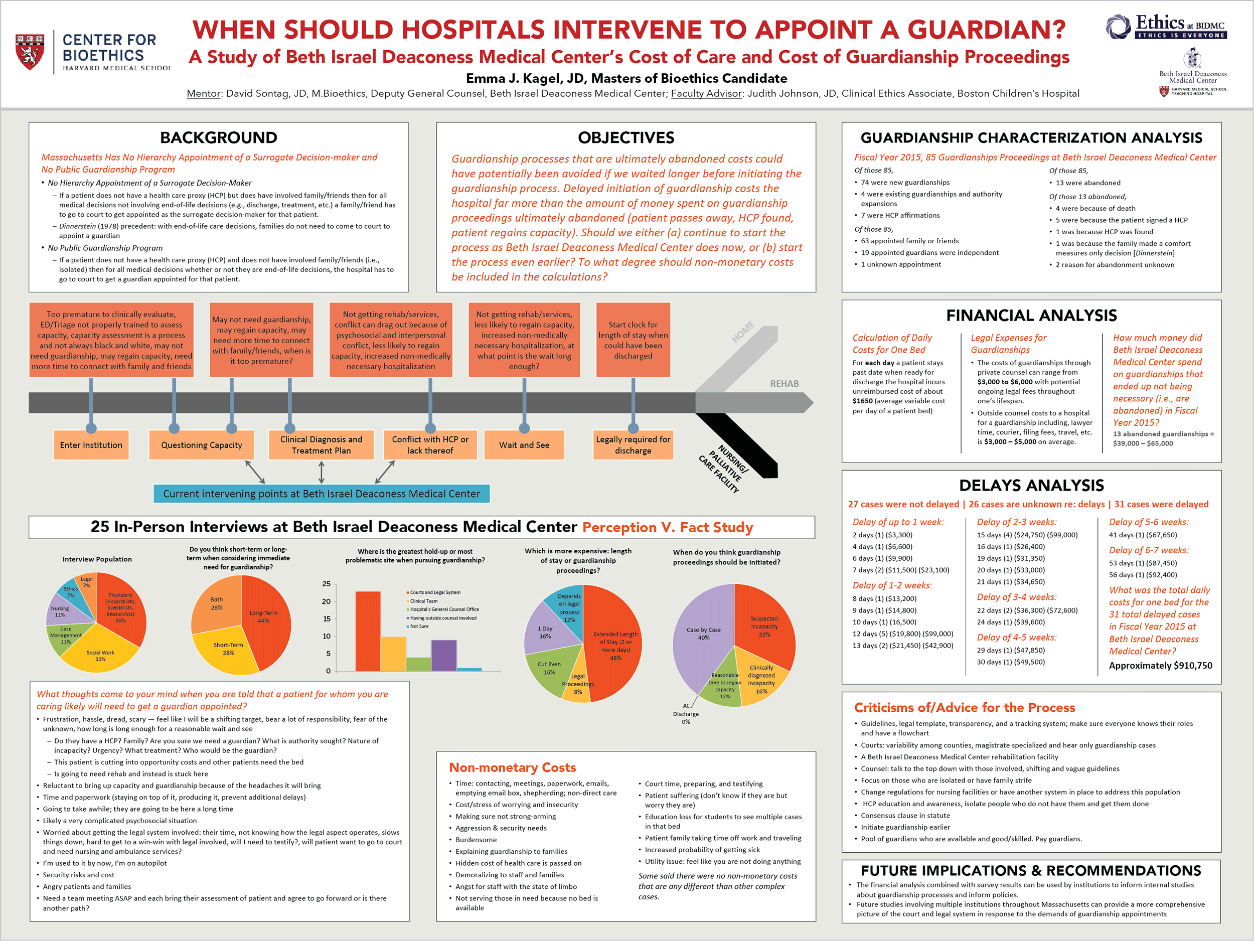 Research poster design by Virtual Apiary for Harvard Bioethics Kagel