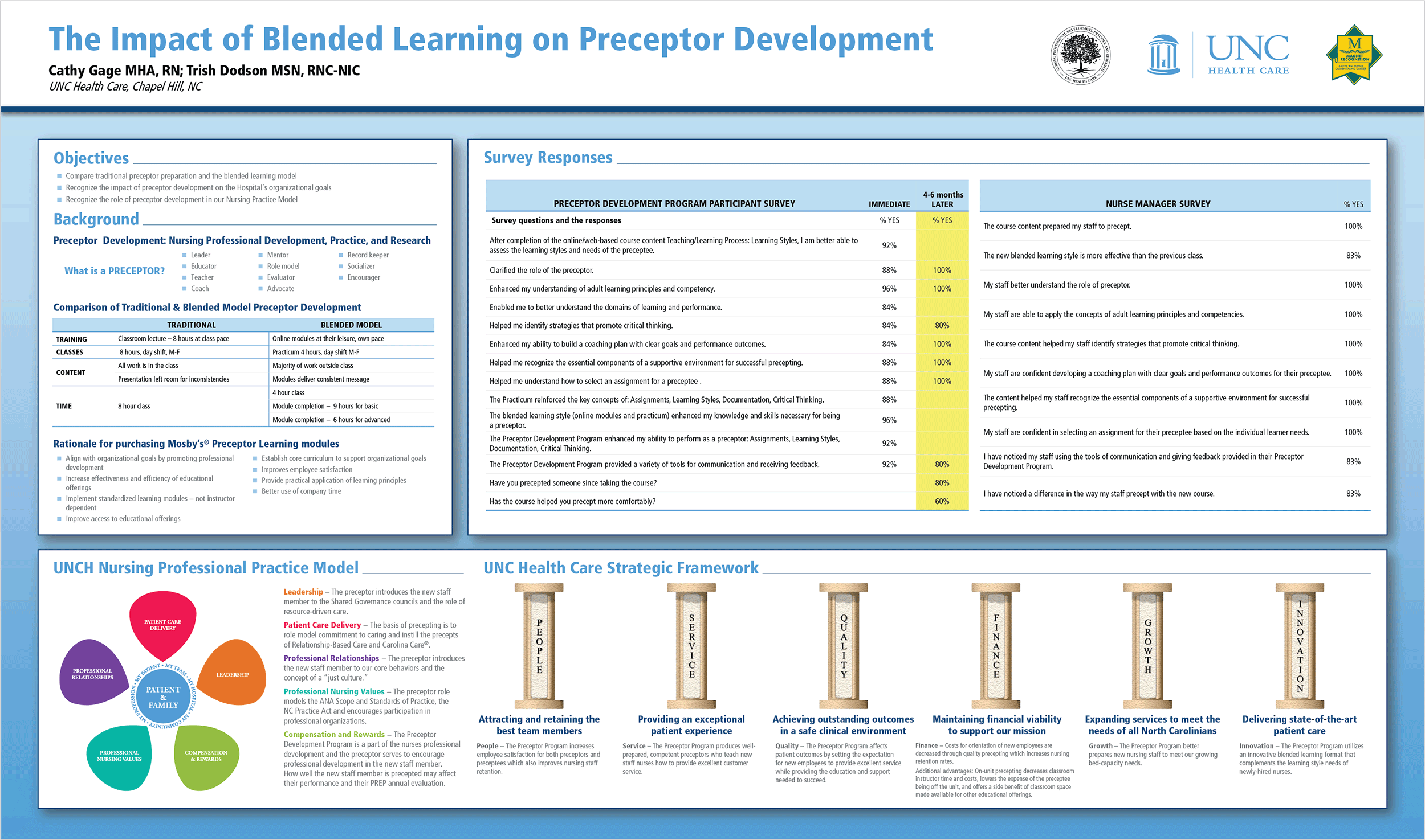 Research poster design by Virtual Apiary for UNC Nursing Preceptor