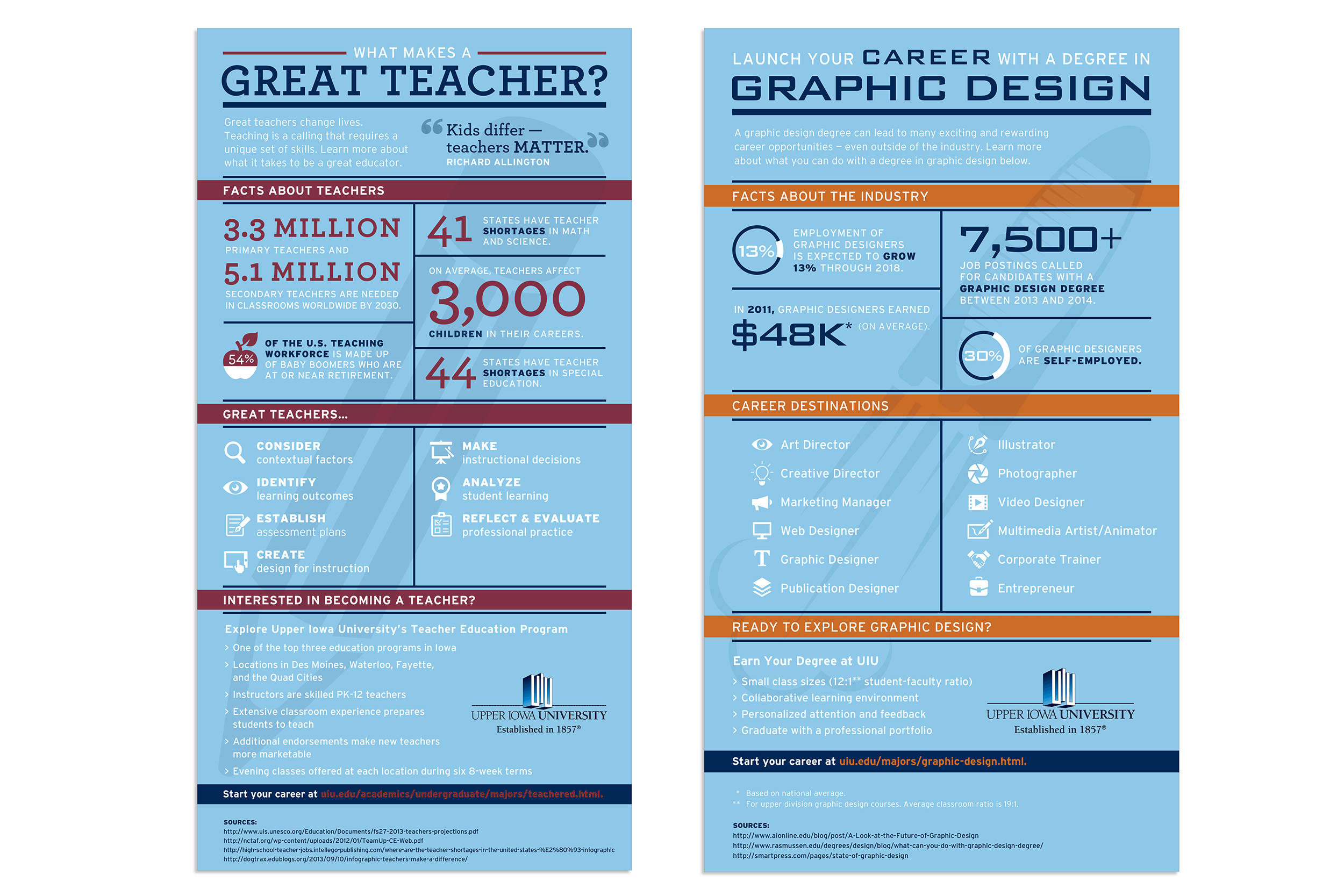 Infographic designs by Virtual Apiary for Upper Iowa University