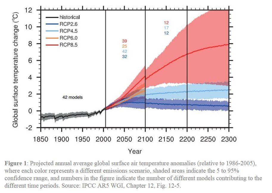 Figure1-Global-Temp-Projections