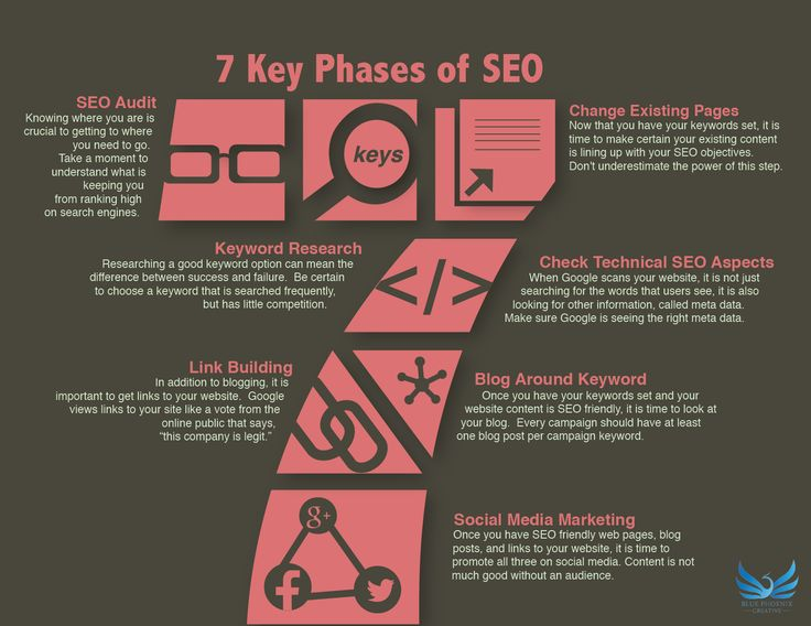 Fantastic tips to help optimize your website content