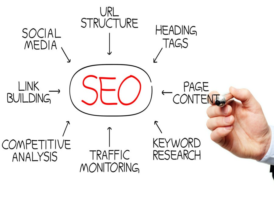 SEO Basics: How To Optimize Your Content For Search Engines