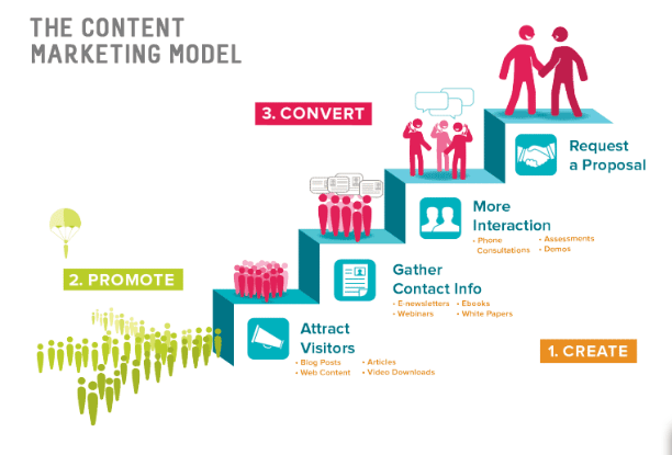 Content Marketing Tips from SEO Consultant?