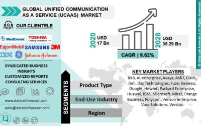Unified Communication As A Service (UCaaS) Market Size to Grow to Around USD 35.29 billion By 2028: Data Lab Forecast