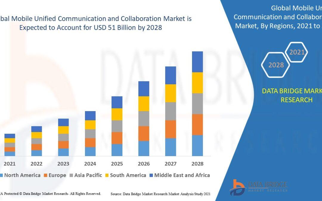 Mobile Unified Communication and Collaboration Market Insight, Present Scenario & Growth Prospect 2021-2028 | Avaya Inc., BroadSoft, Cisco Systems, Damaka Inc., Huawei Technologies Co Ltd, IBM Corp, Microsoft
