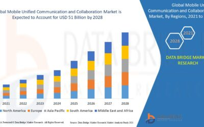 Mobile Unified Communication and Collaboration Market Insight, Present Scenario & Growth Prospect 2021-2028   Avaya Inc., BroadSoft, Cisco Systems, Damaka Inc., Huawei Technologies Co Ltd, IBM Corp, Microsoft