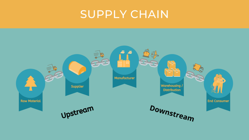 The Complete Supply Chain Stream