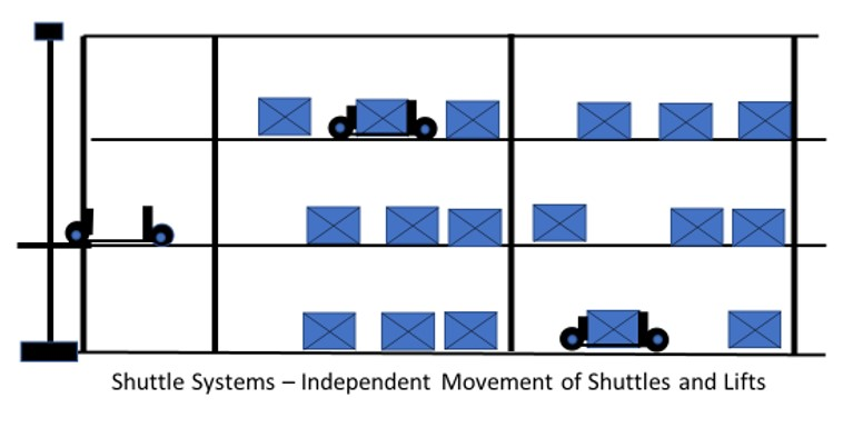 AS/RS providers of shuttle systems experiecing rapid growth