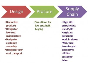How IKEA's Vision is Supported Across the Organization (Source: ARC Advisory Group; click to enlarge)