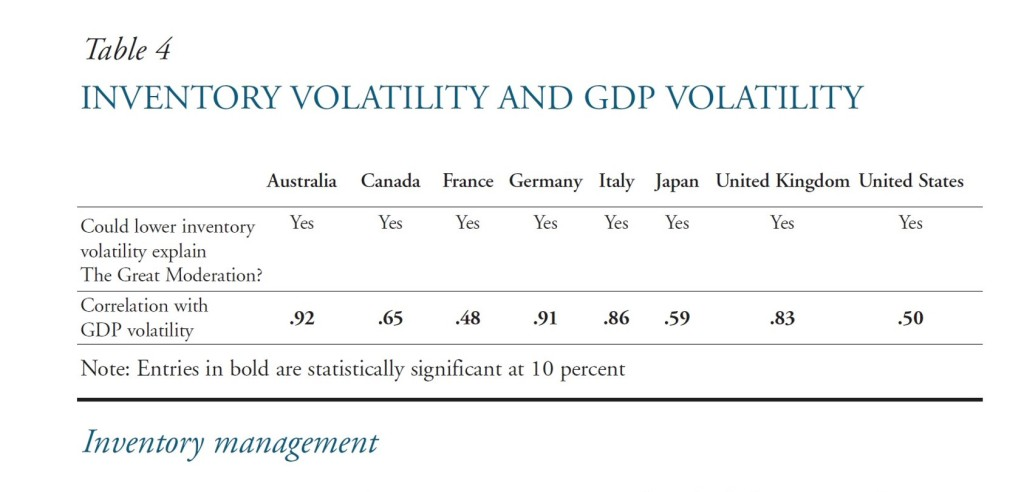 Inventory Volatility and GDP Volatility Source: Peter Summers, Kansas City Fed