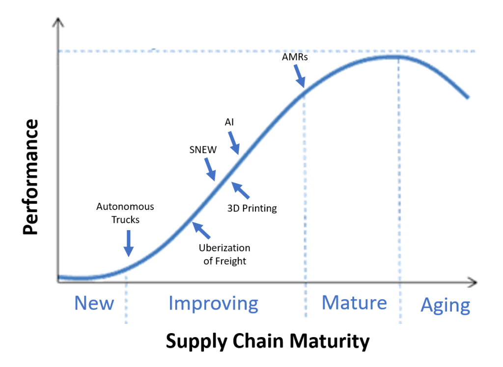 Supply Chain Technology Maturity Curve