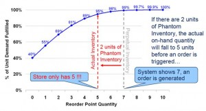 Phantom Inventory Leads to Lower than Targeted Service Levels (Source: Retail Solutions; click to enlarge)