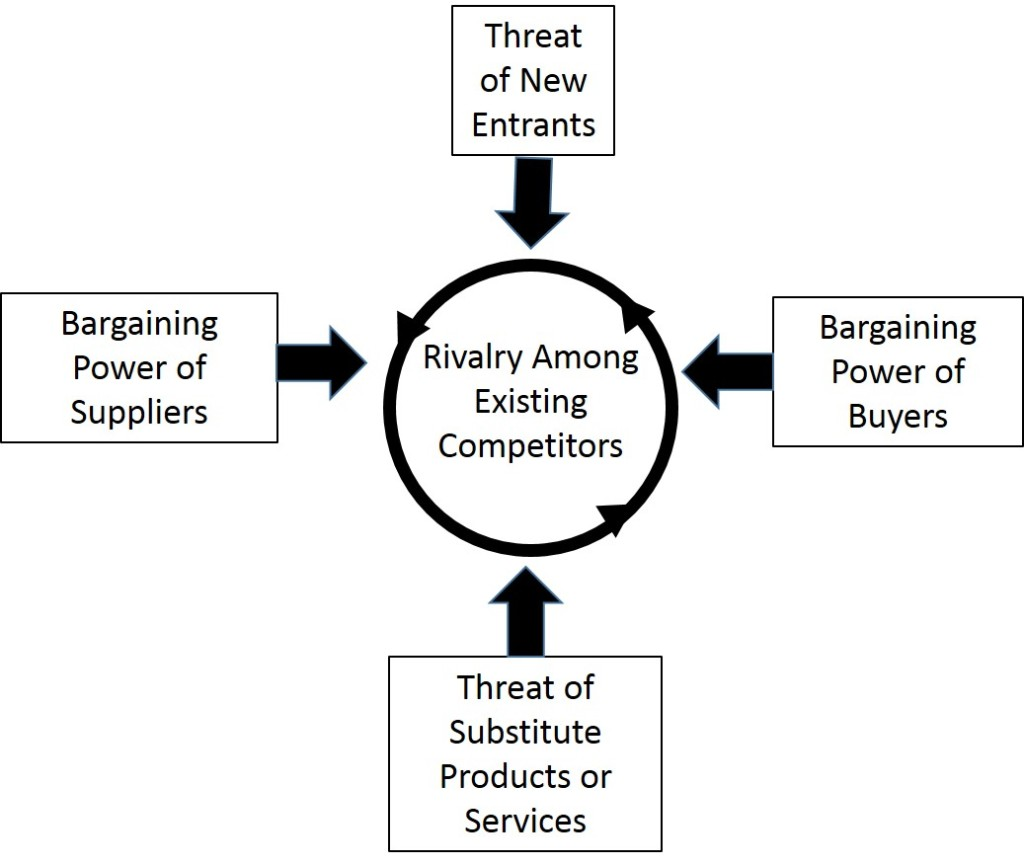 Michael Porter -  The Five Forces That Shape Industry Strategy