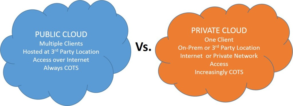 Saas can be based on a Public or a Private Cloud