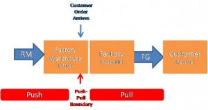 The Push-Pull Boundary in a Make-to-Order Supply Chain (click to enlarge)