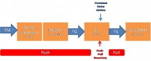The Push-Pull Boundary in a Make-to-Stock Supply Chain (RM = Raw Material, FG = Finished Goods, DC =Distribution Center; click to enlarge)