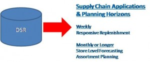 Types of DSR Supply Chain Apps and Planning Horizons (Source: ARC Advisory Group; click to enlarge)