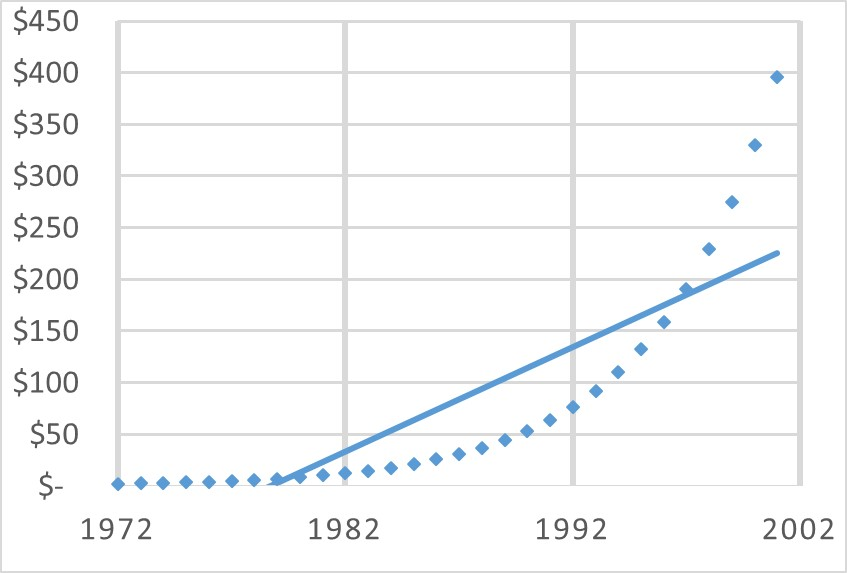 Common Misspecification: Linear Regression on a Non-Linear Trend