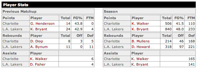 Pau Gasol will play for Lakers against Charlotte Bobcats tonight