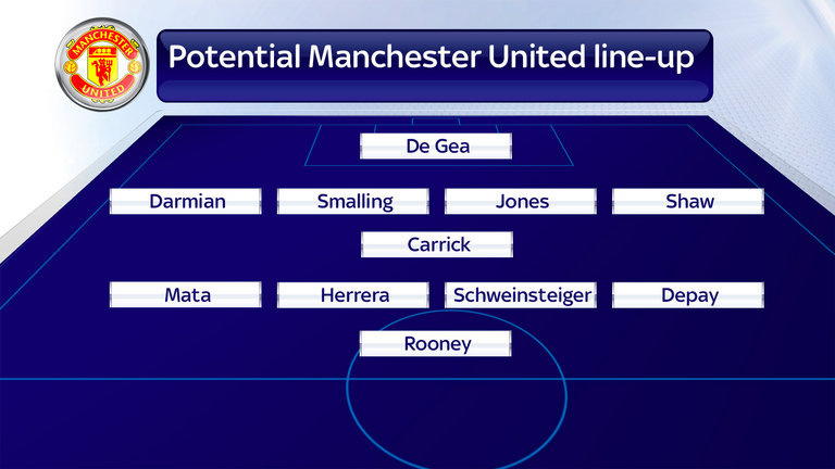 Manchester United formation 4-1-4-1