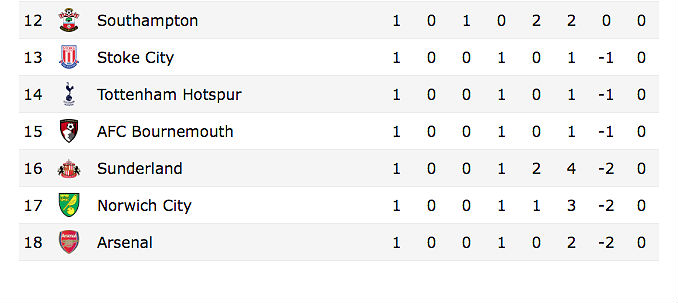 Time To Panic? Arsenal Sitting Last In EPL Table