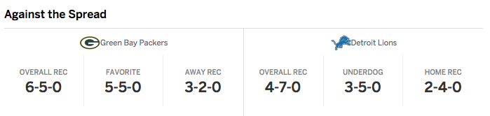 Packers v Lions Preview Stats Spread