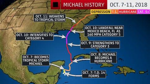 michael-cat5-track-history-19apr19