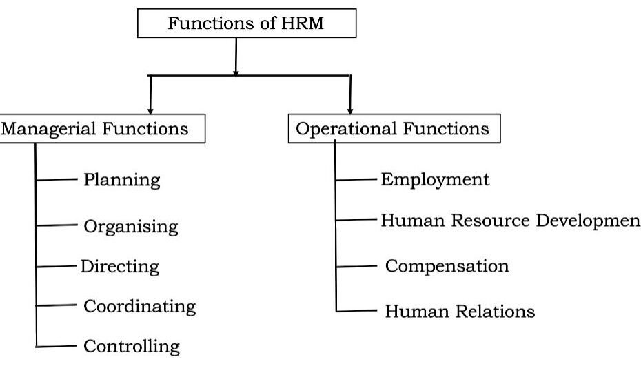 Functrions of Human Resource Management