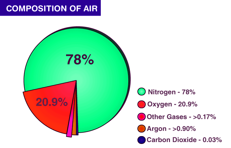 Components of Air