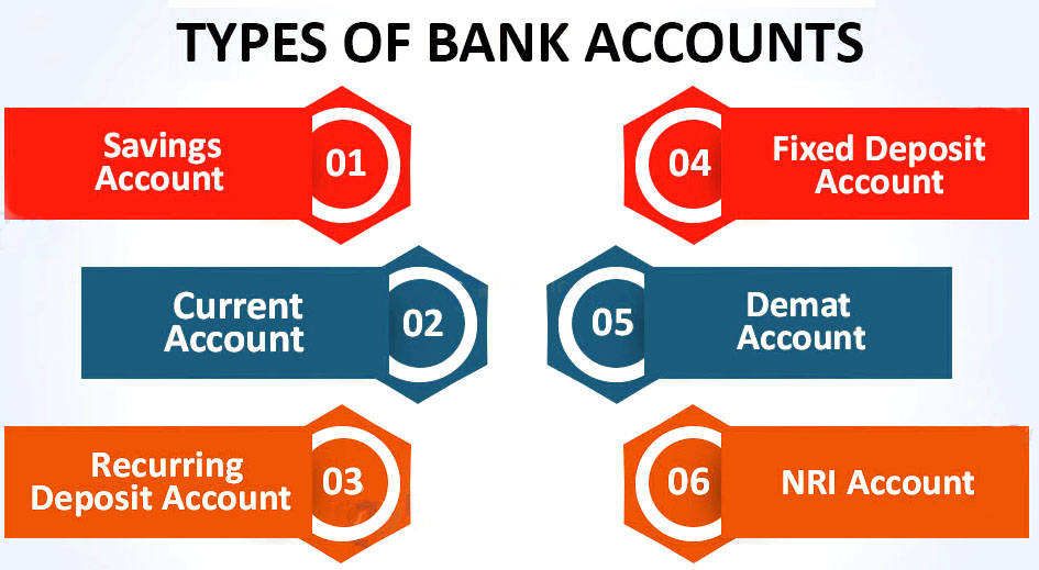 Types-of-Bank-Account