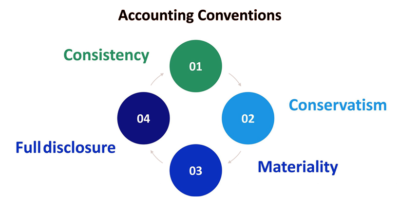 Accounting-convention