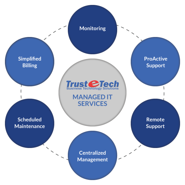 Trust-e-Tech - What is Managed IT Services
