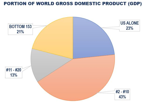 America's Portion of World Gross Domestic Product (GDP)