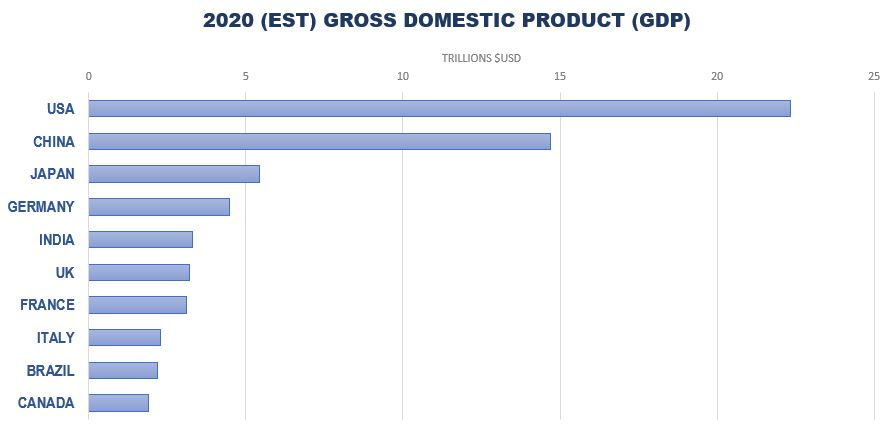 America is an Economic Juggernaut--Leads the World Rankings of Gross Domestic Product (GDP)