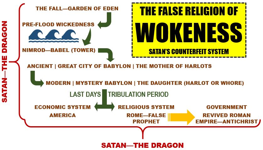 The Origins of the Religion of Wokeness