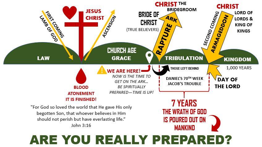 God's Prophetic Timeline: The Rapture, Tribulation & Armageddon (Day of the Lord)