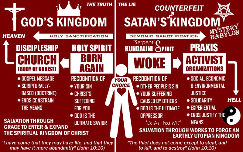 The Kingdom of God and Satan's Counterfeit Kingdom of Darkness