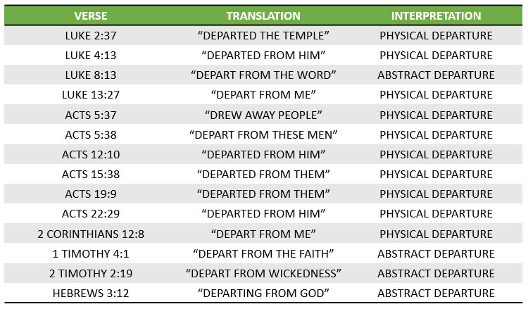 Other uses of aphístēmi in Scripture—and whether they are interpreted as a physical or abstract departure