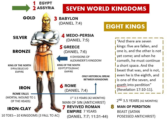 Assyria—One of the Seven World Kingdoms (Empires) in God's panoramic landscape of human history