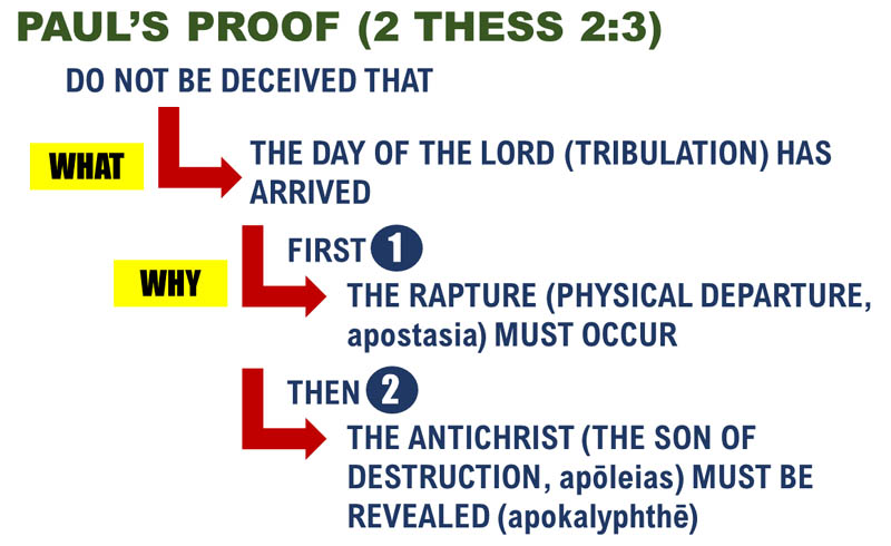 2 Thessalonians 2:3 Apostle Paul's Proof about the Timing of the Tribulation and Rapture