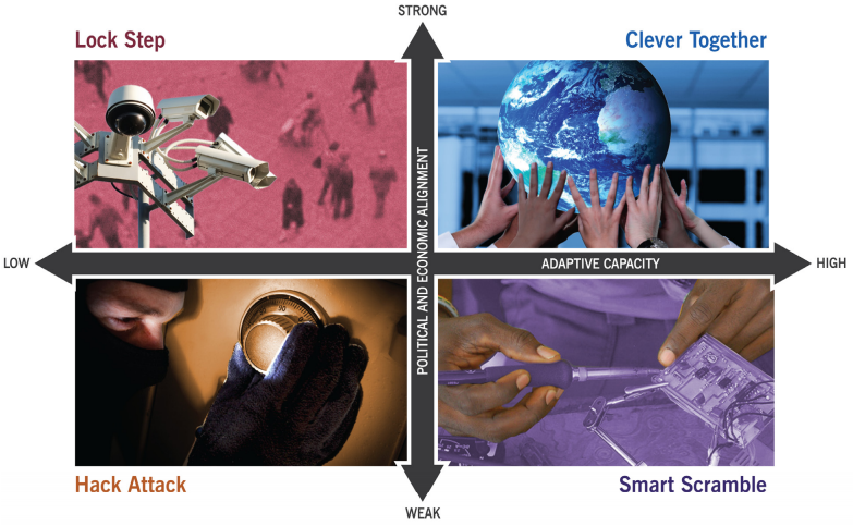 Rockefeller Foundation Scenario Matrix: Lock Step, Hack Attack, Clever Together & Smart Scramble