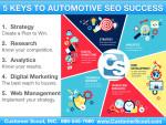 Customer Scout 5 Keys to Automotive SEO Success