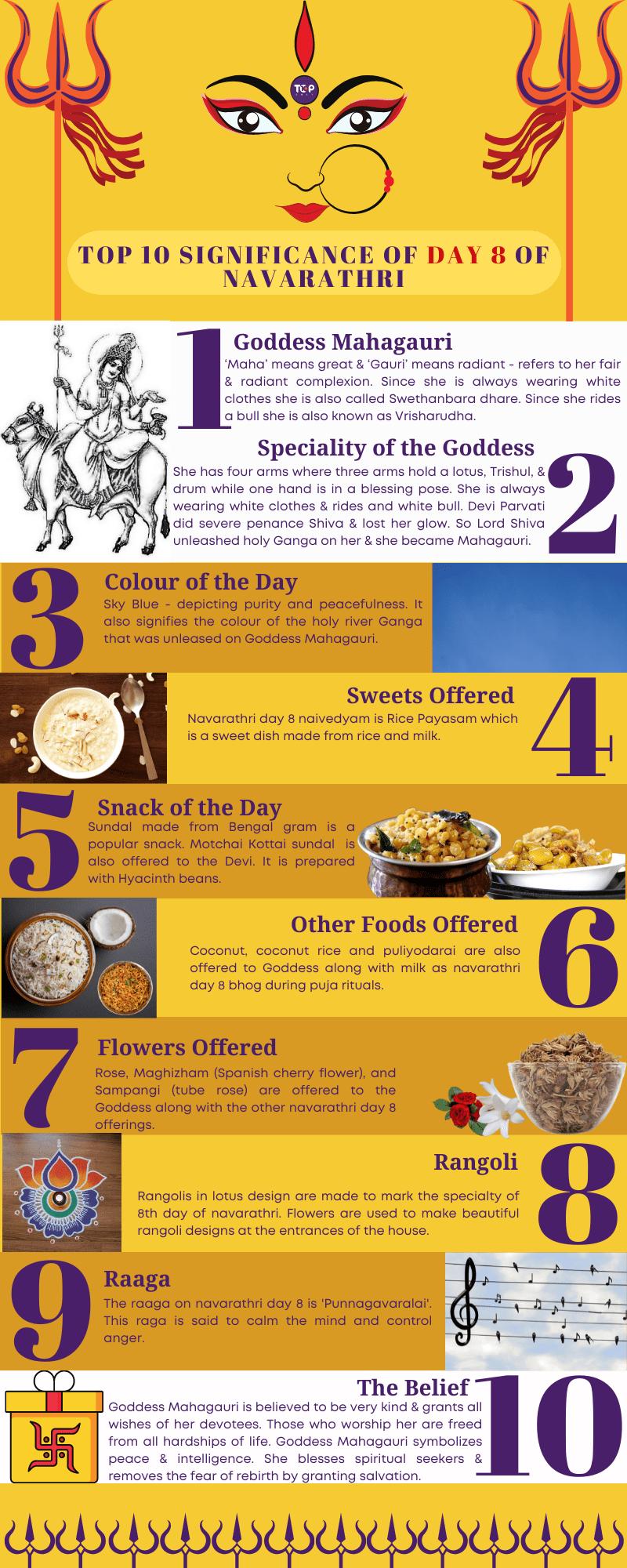 Significance of Day 8 of Navarathri