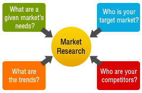 survey-software-market-research