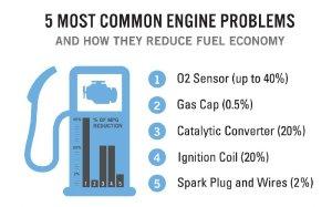 common-check-engine-light-problems