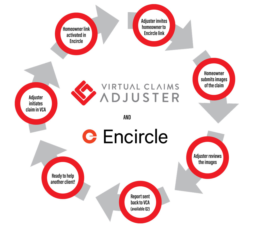 VCA partners with Encircle to help adjusters resolve claims quickly, safely and securely – amidst a global pandemic
